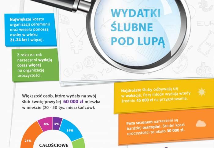 Ile Kosztuje ślub W Polsce Abcslubupl